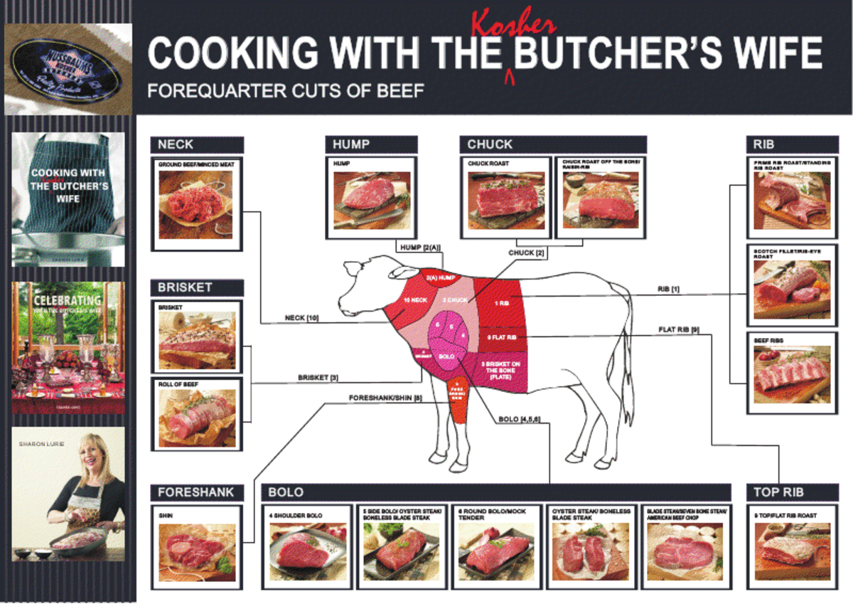 cow forequarter